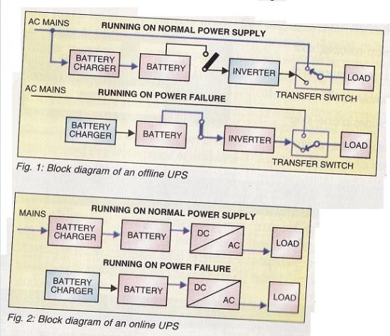 inverter vs ups,offline ups,online ups,inverter,solar inverter,solar,solar power,difference between inverter and UPS,UPS,uninterruptable power supply