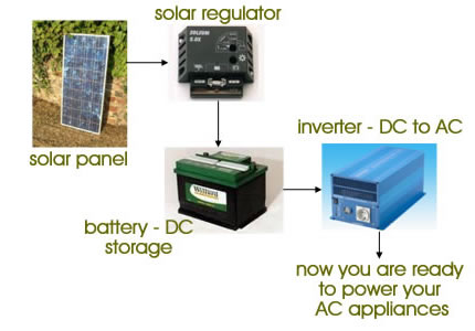 going for home solar power is a wise decision as solar energy is not ...